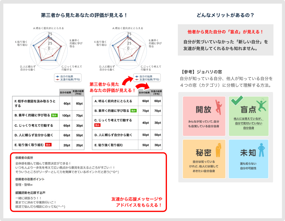 OfferBox 評価